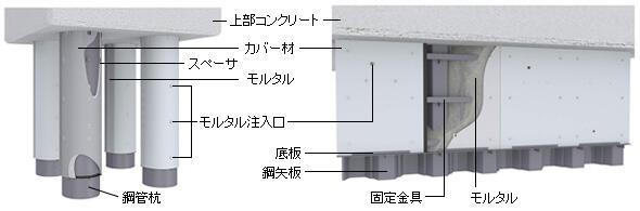 モルタル被覆工法 - 無機被覆・補強工法 | 防食・補修工法研究会